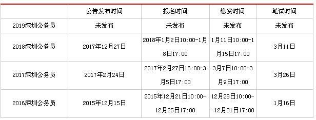 深圳2019年公务员考试时间及流程(参考)
