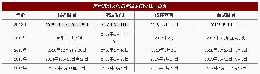 深圳2019年公务员考试报名考试时间参考