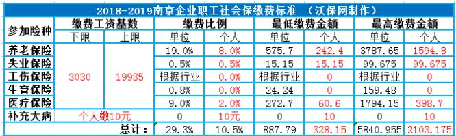 2018-2019年南京社保缴费比例及缴费基数参考