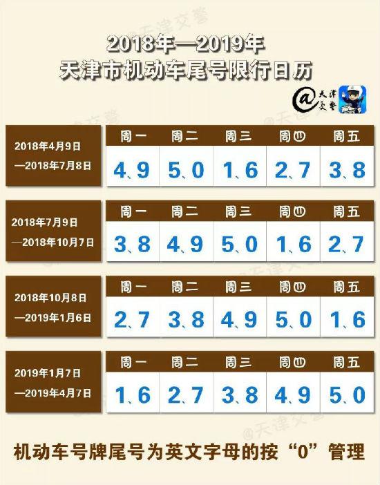 2018-2019年天津最新尾号限行表