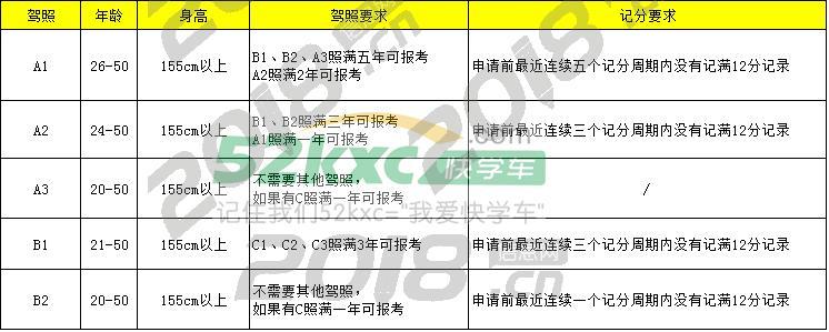 C1增驾B2 ,B牌增驾A牌考大车三个月拿证
