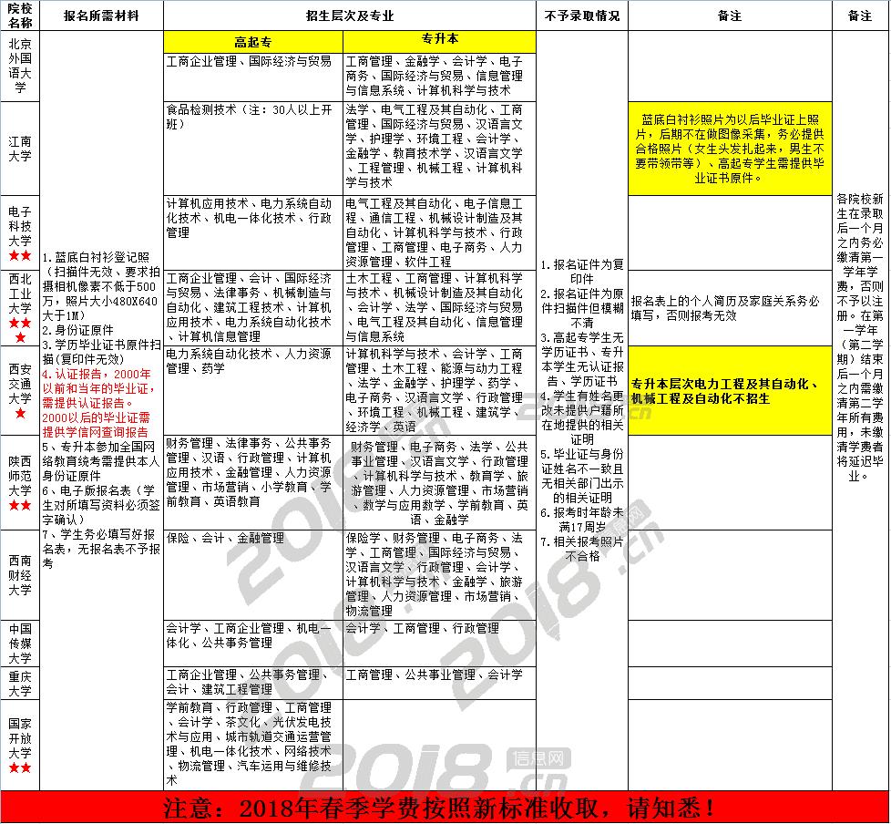 中山大立教育远程网络教育招生简章