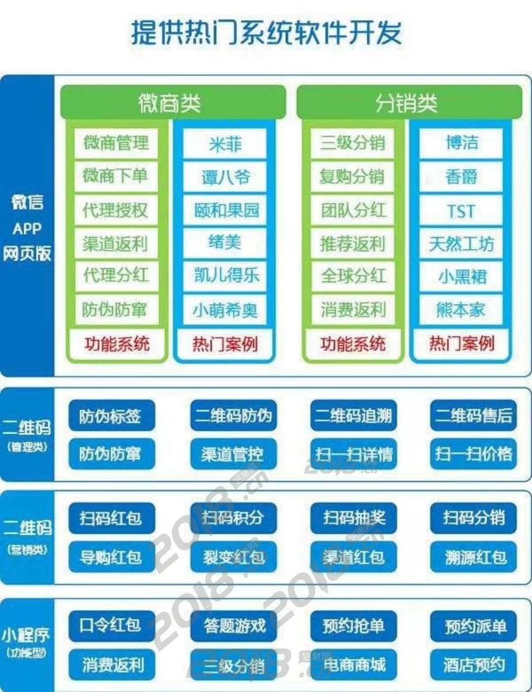 福惠购商城app开发