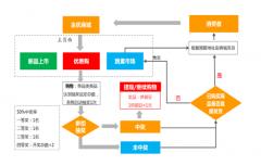 中国供销集团金优商城全国火爆招商